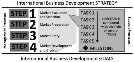 Market Development Process C2NM company2newmarket®